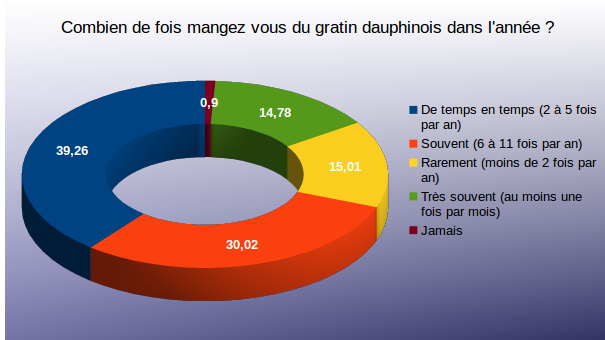 Diagramme question 1 sondage gratin dauphinois
