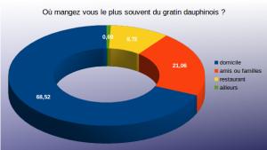 Diagramme question 2 sondage gratin dauphinois