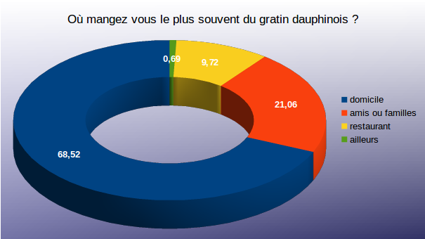Diagramme question 2 sondage gratin dauphinois