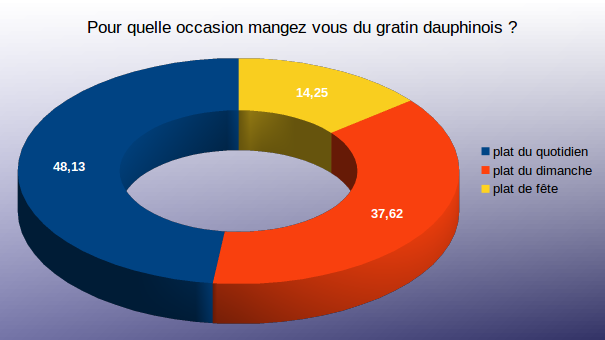 Diagramme question 3 sondage gratin dauphinois