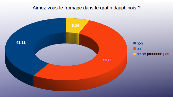 Diagramme question 4 sondage gratin dauphinois